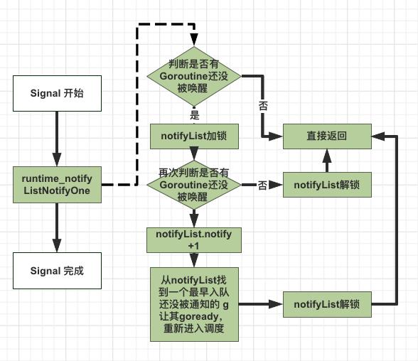 sync.Cond Signal