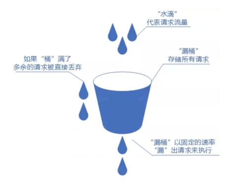 leaky_bucket