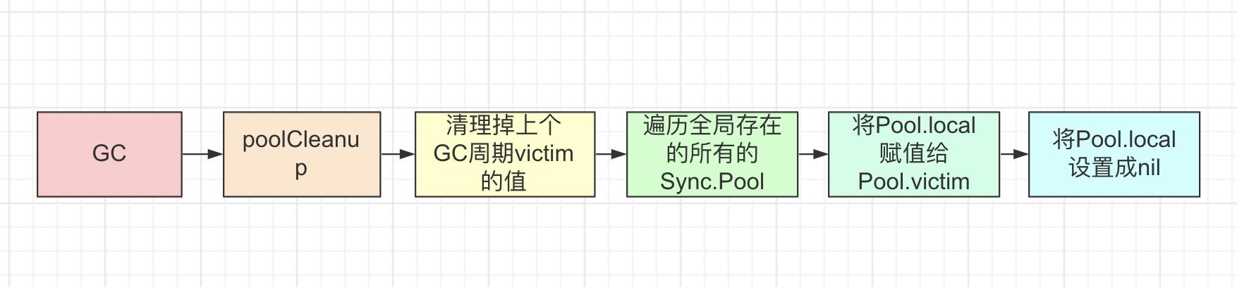sync_pool_gc1.png