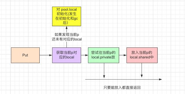 sync_pool_put_flow2.png